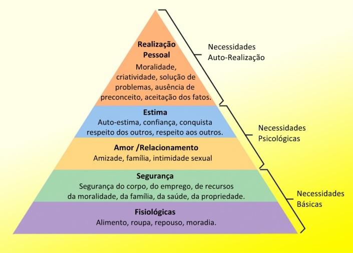 piramide necessidades de maslow